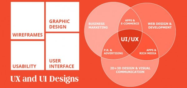 "User Experience design ""UX Is Not an UI""! What Is The Concept Behind This Statement? UX UI design for web design and app development e1467032087849"