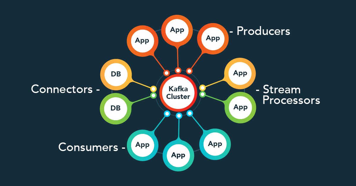 Apache Kafka Streams API, Data Streaming & Processing with