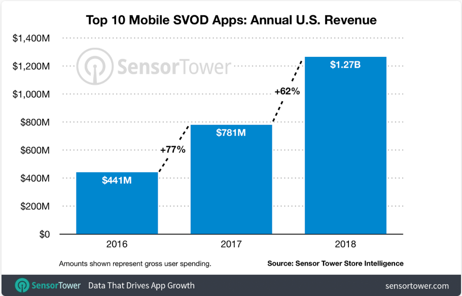 Revenue of top 10 mobile svod apps