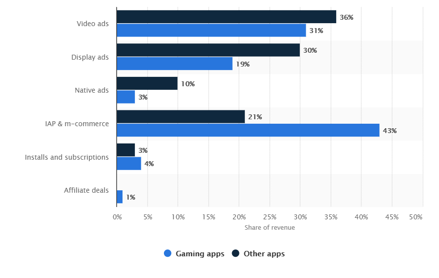 Ad vise revenue generation from mobile apps