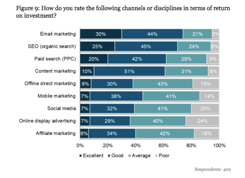 Return on investment from different marketing channels