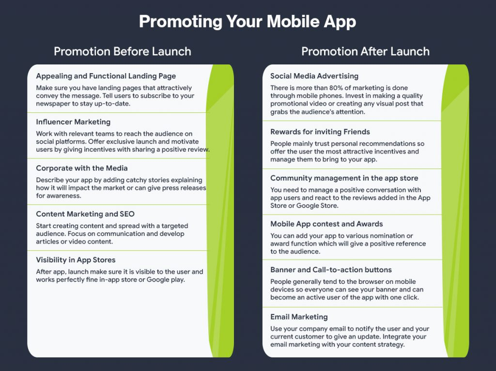 Promotion of Mobile Apps