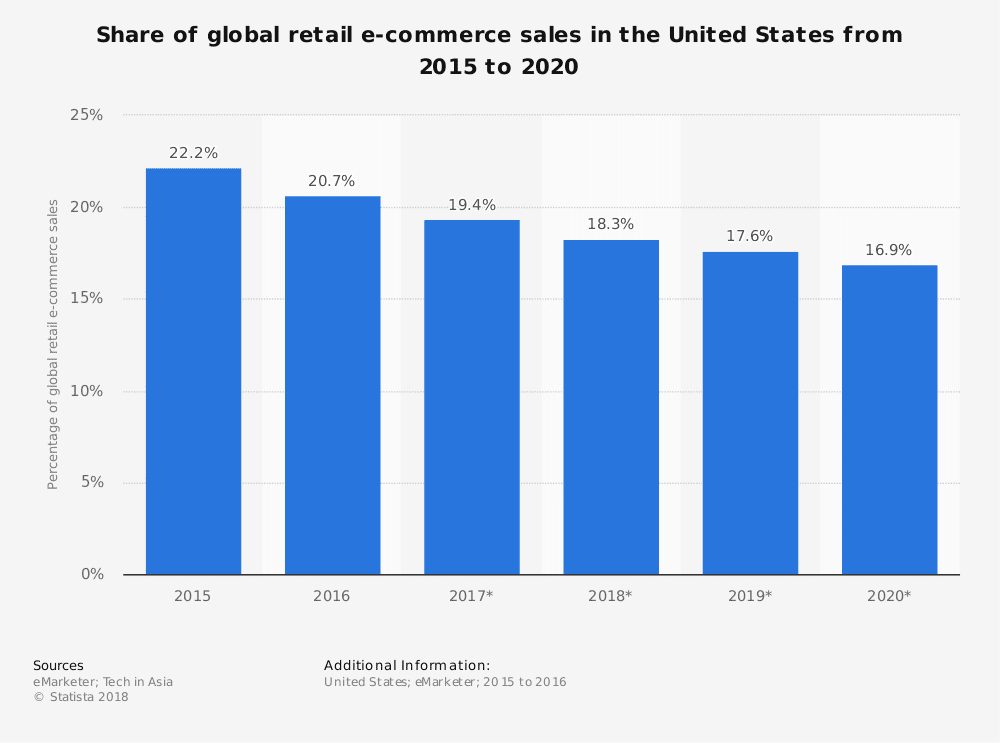 global retail ecommerce