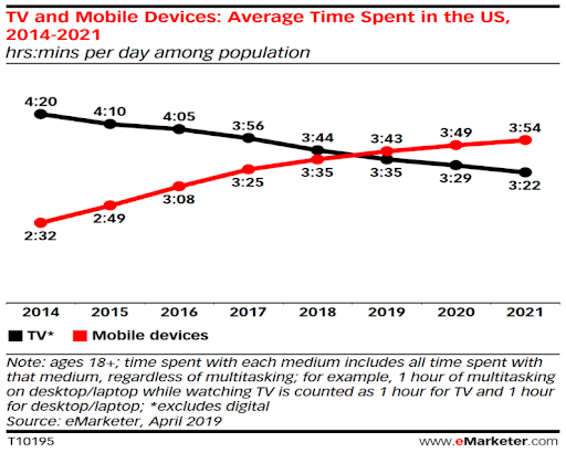 mobile industry growth