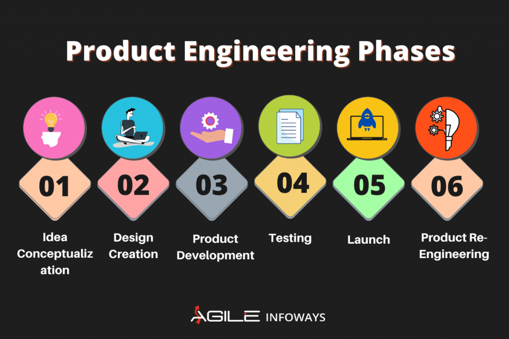 Product Engineering Phases