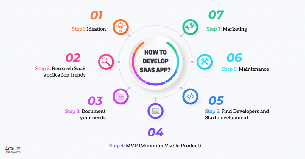 SaaS Applications successfully